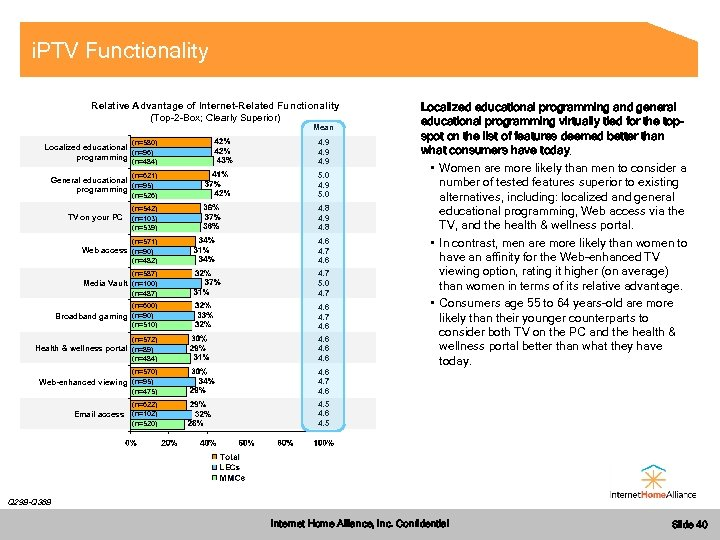 i. PTV Functionality Relative Advantage of Internet-Related Functionality (Top-2 -Box; Clearly Superior) Mean (n=580)