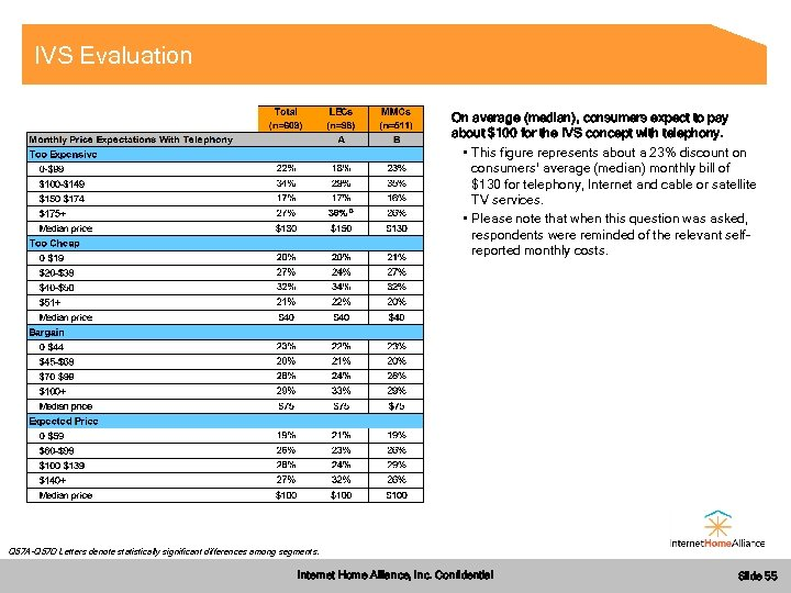 IVS Evaluation On average (median), consumers expect to pay about $100 for the IVS