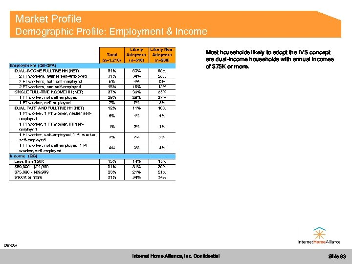 Market Profile Demographic Profile: Employment & Income Most households likely to adopt the IVS