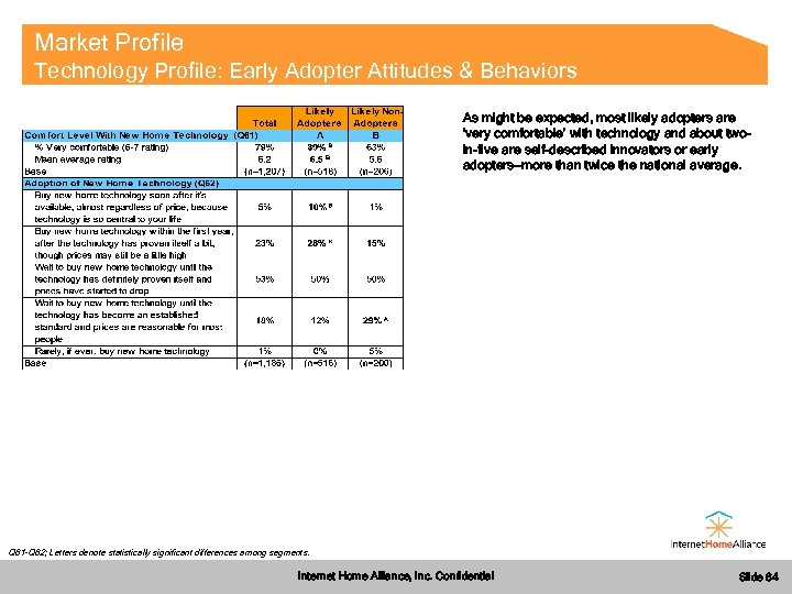 Market Profile Technology Profile: Early Adopter Attitudes & Behaviors As might be expected, most