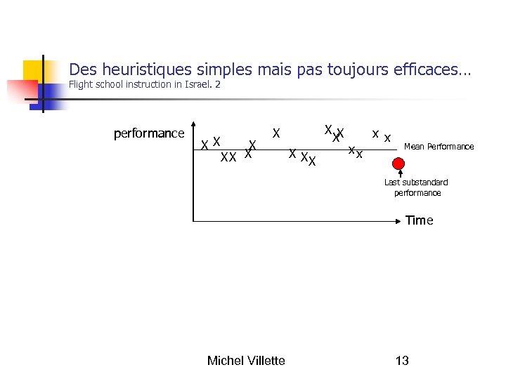Des heuristiques simples mais pas toujours efficaces… Flight school instruction in Israel. 2 performance