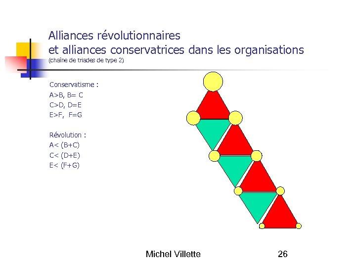 Alliances révolutionnaires et alliances conservatrices dans les organisations (chaîne de triades de type 2)