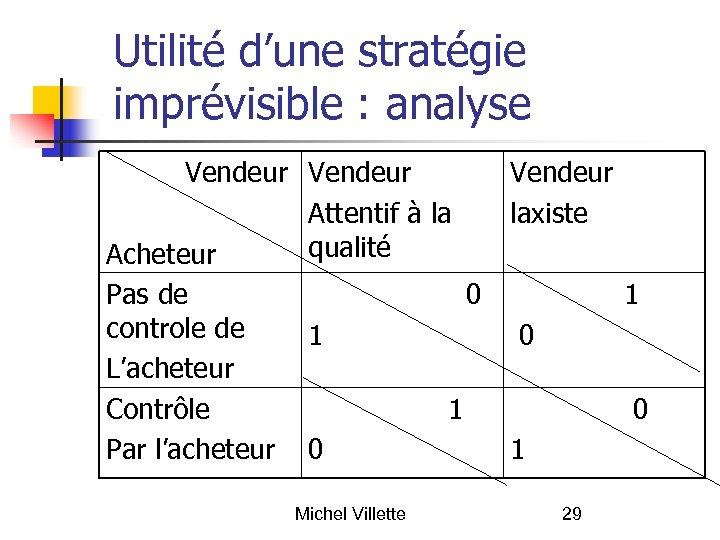Utilité d'une stratégie imprévisible : analyse Vendeur Attentif à la qualité Acheteur Pas de