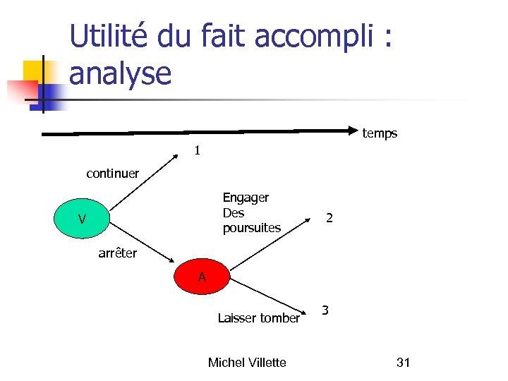 Utilité du fait accompli : analyse temps 1 continuer Engager Des poursuites V 2