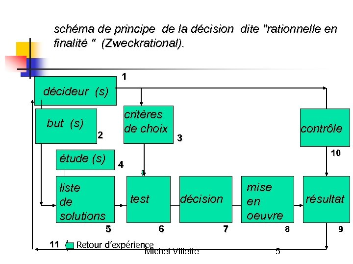schéma de principe de la décision dite