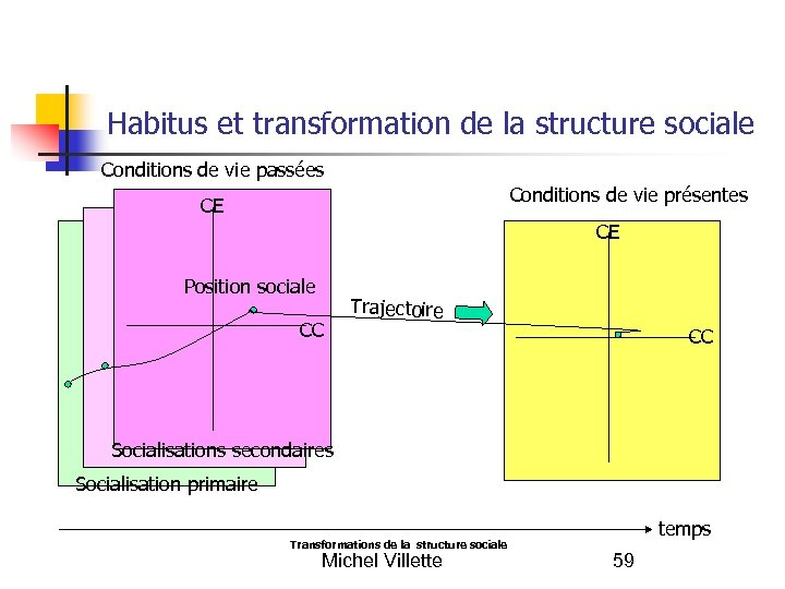 Habitus et transformation de la structure sociale Conditions de vie passées Conditions de vie