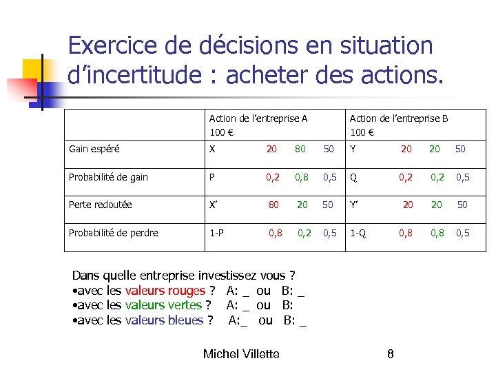 Exercice de décisions en situation d'incertitude : acheter des actions. Action de l'entreprise A