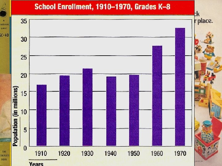 U. S. Birthrate, 1940 -1970 The late 1940 s & 1950 s experienced the