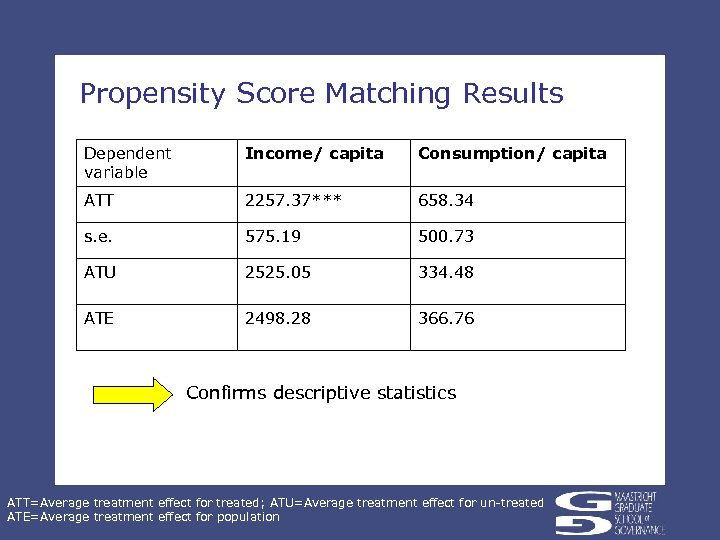 Propensity Score Matching Results Dependent variable Income/ capita Consumption/ capita ATT 2257. 37*** 658.