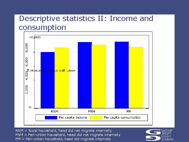 Descriptive statistics II: Income and consumption RNM = Rural household, head did not migrate