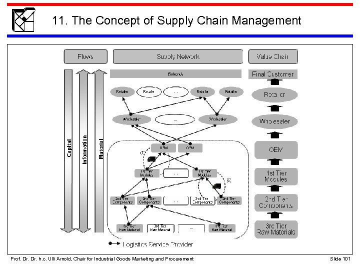 11. The Concept of Supply Chain Management Prof. Dr. h. c. Ulli Arnold, Chair