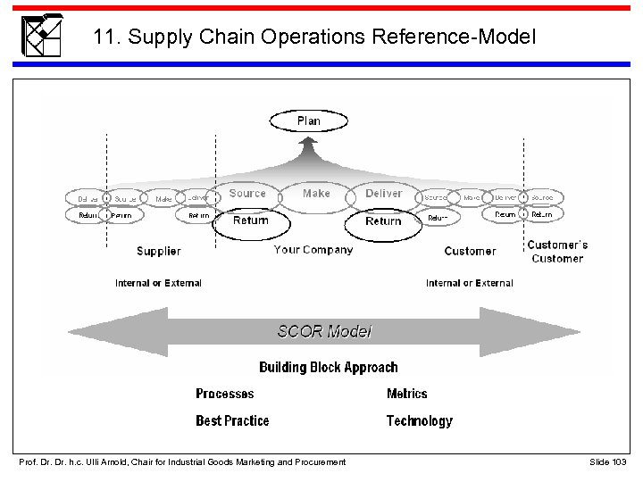 11. Supply Chain Operations Reference-Model Prof. Dr. h. c. Ulli Arnold, Chair for Industrial