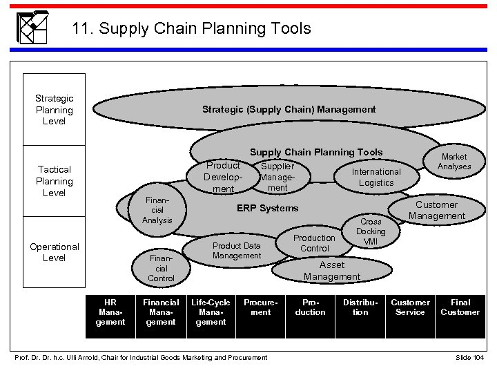 11. Supply Chain Planning Tools Strategic Planning Level Strategic (Supply Chain) Management Supply Chain