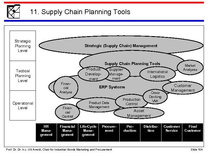 11. Supply Chain Planning Tools Strategic Planning Level Strategic (Supply Chain) Management Supply Chain