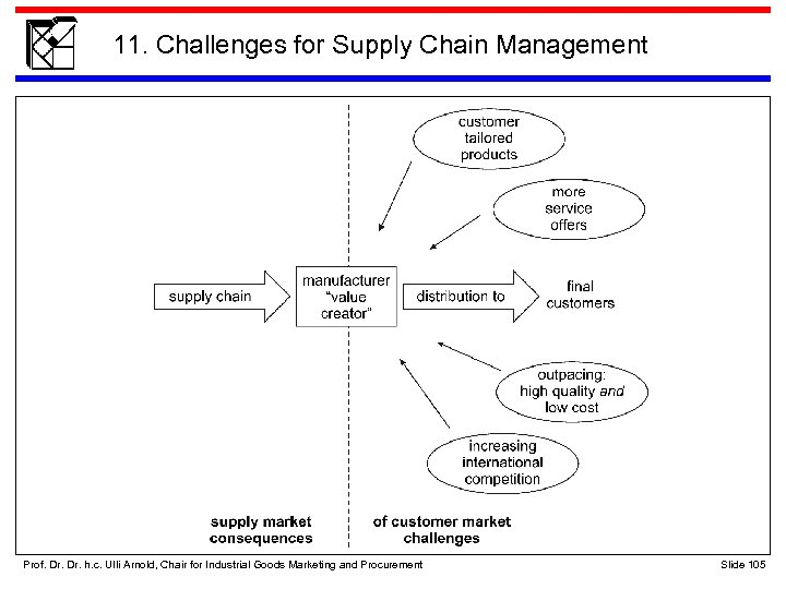 11. Challenges for Supply Chain Management Prof. Dr. h. c. Ulli Arnold, Chair for