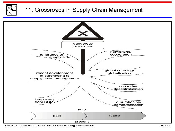 11. Crossroads in Supply Chain Management Prof. Dr. h. c. Ulli Arnold, Chair for