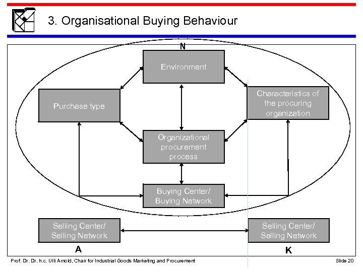 3. Organisational Buying Behaviour N Environment Characteristics of the procuring organization Purchase type Organizational