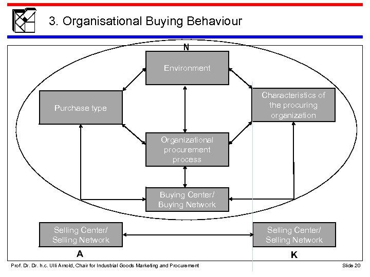 3. Organisational Buying Behaviour N Environment Characteristics of the procuring organization Purchase type Organizational