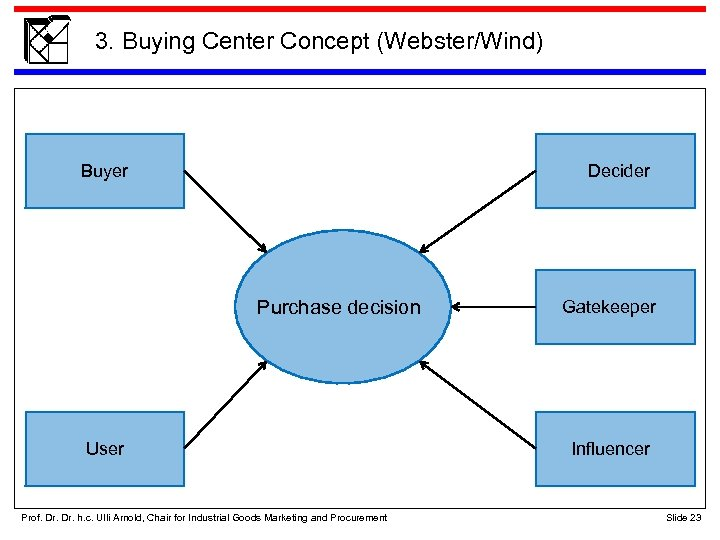 3. Buying Center Concept (Webster/Wind) Buyer Decider Purchase decision User Prof. Dr. h. c.