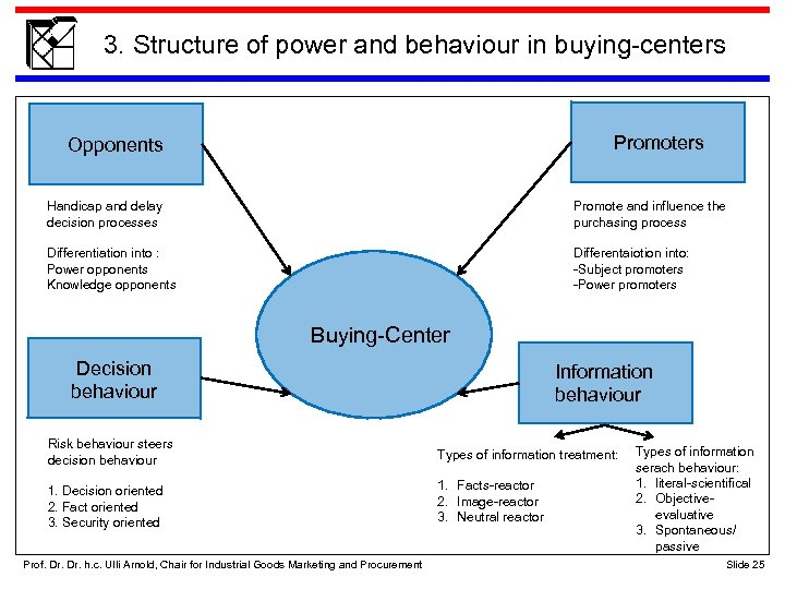 3. Structure of power and behaviour in buying-centers Promoters Opponents Handicap and delay decision