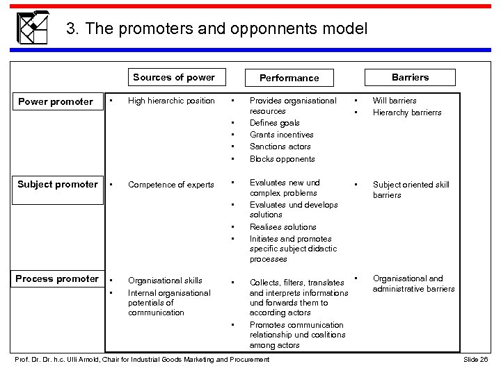 3. The promoters and opponnents model Sources of power Power promoter • High hierarchic