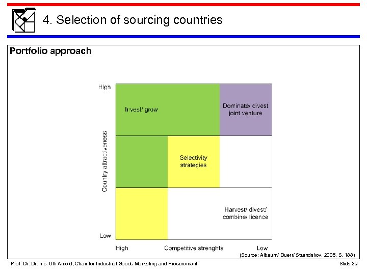 4. Selection of sourcing countries Portfolio approach (Source: Albaum/ Duerr/ Strandskov, 2005, S. 188)