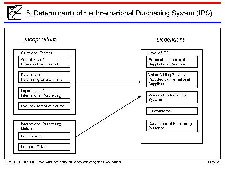 5. Determinants of the International Purchasing System (IPS) Independent Dependent Situational Factors Level of