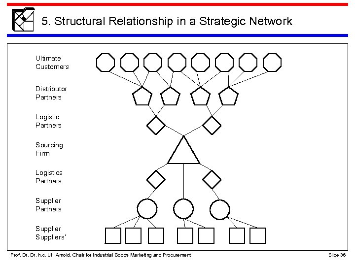 5. Structural Relationship in a Strategic Network Ultimate Customers Distributor Partners Logistic Partners Sourcing