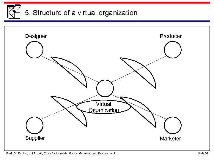 5. Structure of a virtual organization Designer Producer Virtual Organization Supplier Prof. Dr. h.