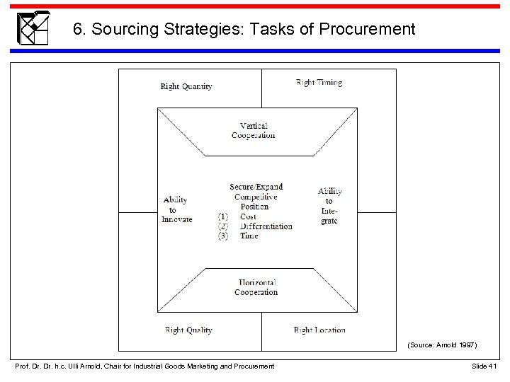 6. Sourcing Strategies: Tasks of Procurement (Source: Arnold 1997) Prof. Dr. h. c. Ulli