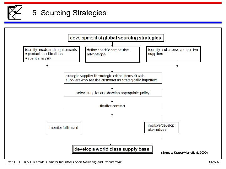 6. Sourcing Strategies (Source: Krause/Handfield, 2000) Prof. Dr. h. c. Ulli Arnold, Chair for