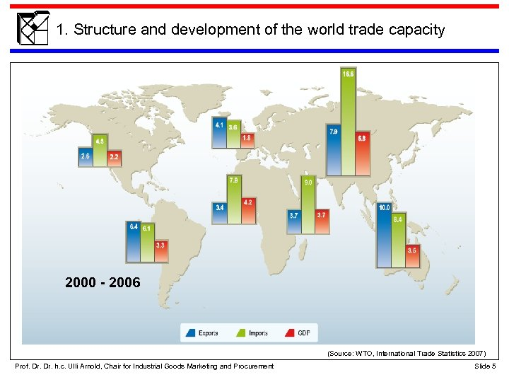 1. Structure and development of the world trade capacity 2000 - 2006 (Source: WTO,