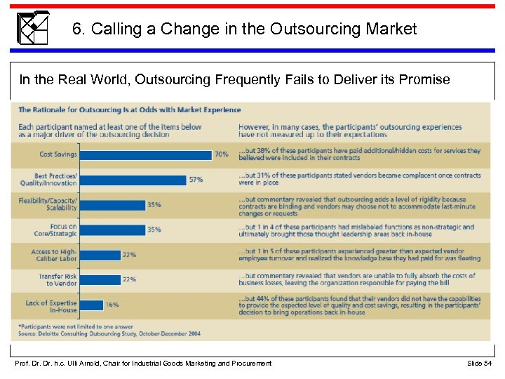 6. Calling a Change in the Outsourcing Market In the Real World, Outsourcing Frequently