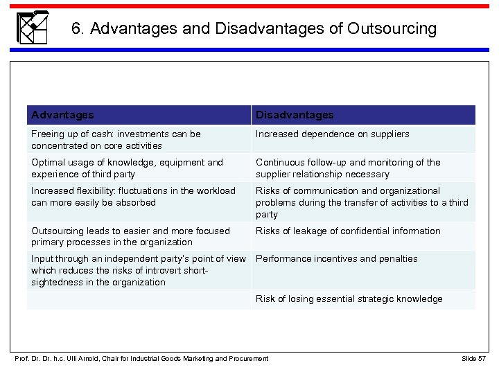 6. Advantages and Disadvantages of Outsourcing Advantages Disadvantages Freeing up of cash: investments can
