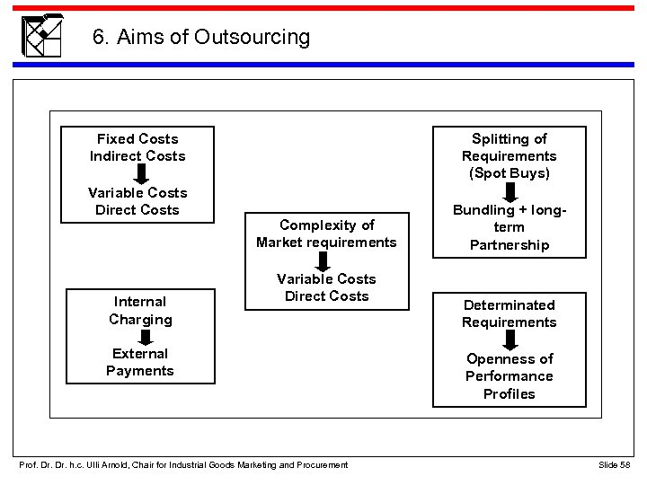 6. Aims of Outsourcing Fixe Kosten + Fixed Costs Gemeinkosten Indirect Costs Variable Kosten