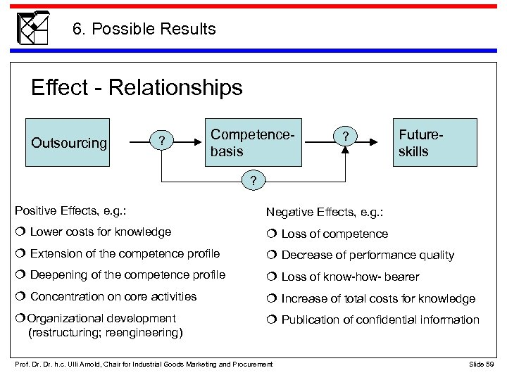 6. Possible Results Effect - Relationships Outsourcing ? Competencebasis ? Futureskills ? Positive Effects,