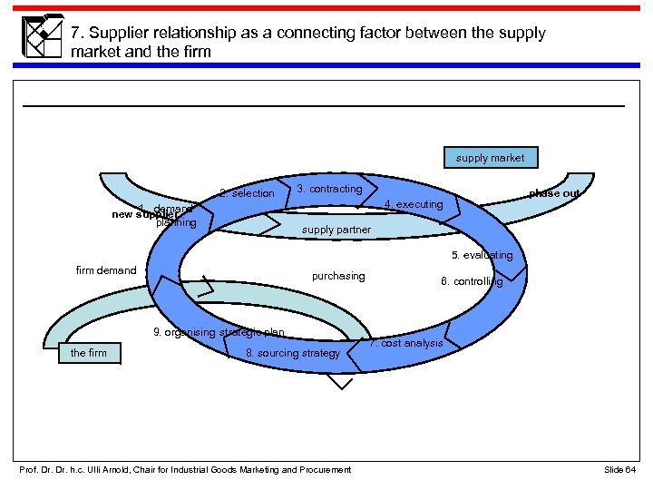 7. Supplier relationship as a connecting factor between the supply market and the firm