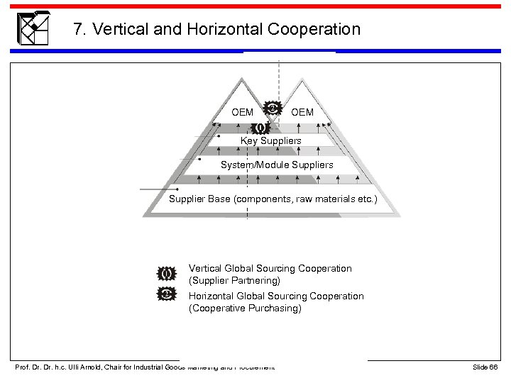 7. Vertical and Horizontal Cooperation OEM Key Suppliers System/Module Suppliers Supplier Base (components, raw