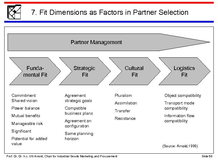 7. Fit Dimensions as Factors in Partner Selection Partner Management Fundamental Fit mental. Fit