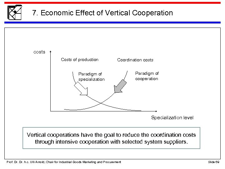 7. Economic Effect of Vertical Cooperation costs Costs of production Coordination costs Paradigm of