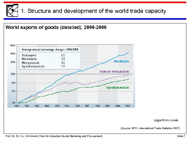 1. Structure and development of the world trade capacity World exports of goods (detailed),