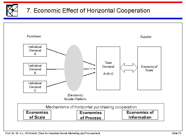 7. Economic Effect of Horizontal Cooperation Purchaser Supplier Individual Demand A Total Demand Individual