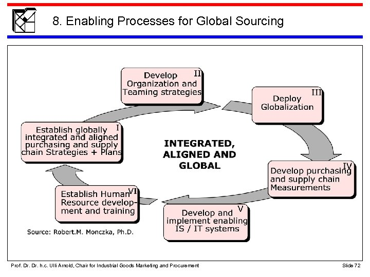 8. Enabling Processes for Global Sourcing Prof. Dr. h. c. Ulli Arnold, Chair for