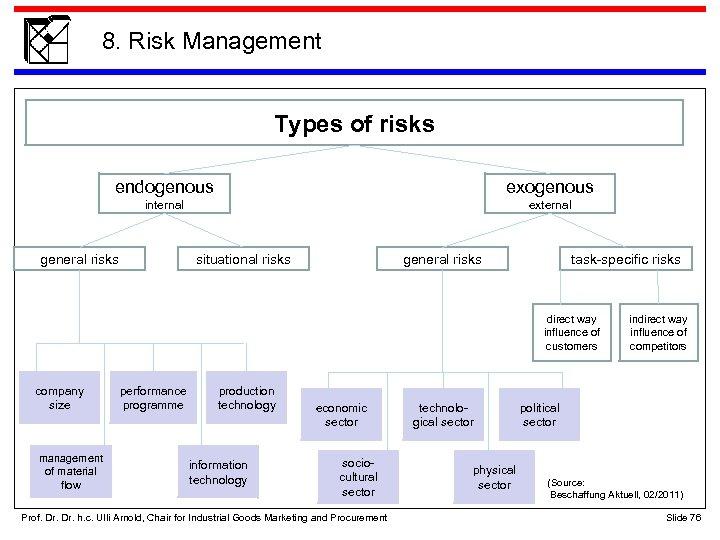 8. Risk Management Types of risks endogenous exogenous internal external general risks situational risks