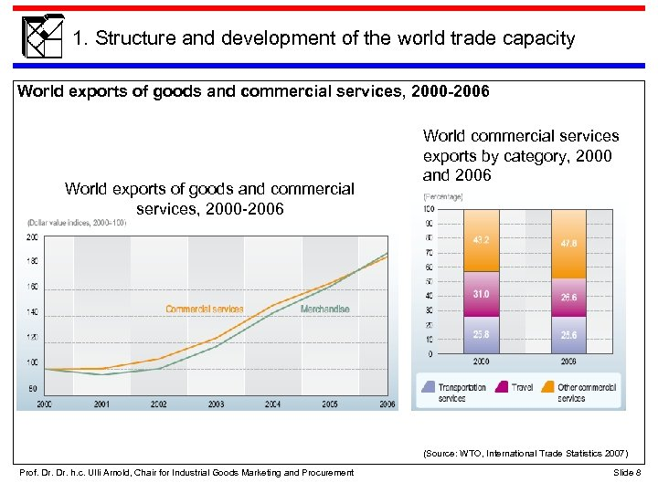 1. Structure and development of the world trade capacity World exports of goods and
