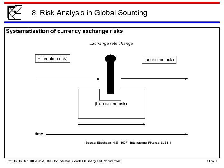 8. Risk Analysis in Global Sourcing Systematisation of currency exchange risks Exchange rate change