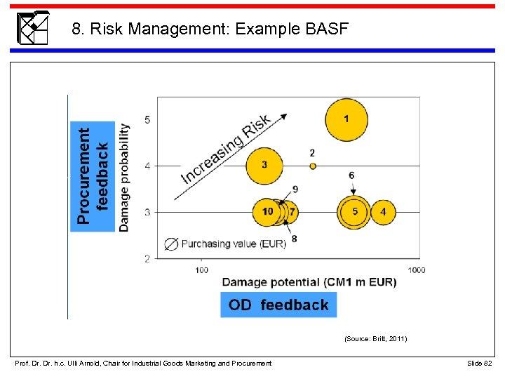 8. Risk Management: Example BASF (Source: Britt, 2011) Prof. Dr. h. c. Ulli Arnold,