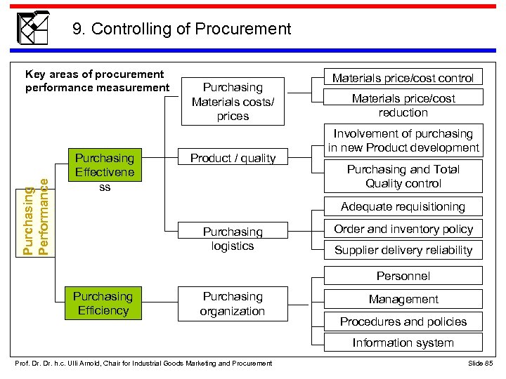 9. Controlling of Procurement Purchasing Performance Key areas of procurement performance measurement Purchasing Effectivene