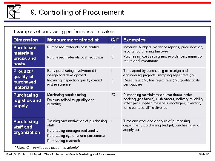 9. Controlling of Procurement Examples of purchasing performance indicators Dimension Measurement aimed at C/I*