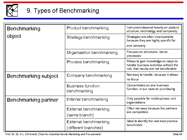9. Types of Benchmarking object Product benchmarking Instrument depend heavily on product structure, technology